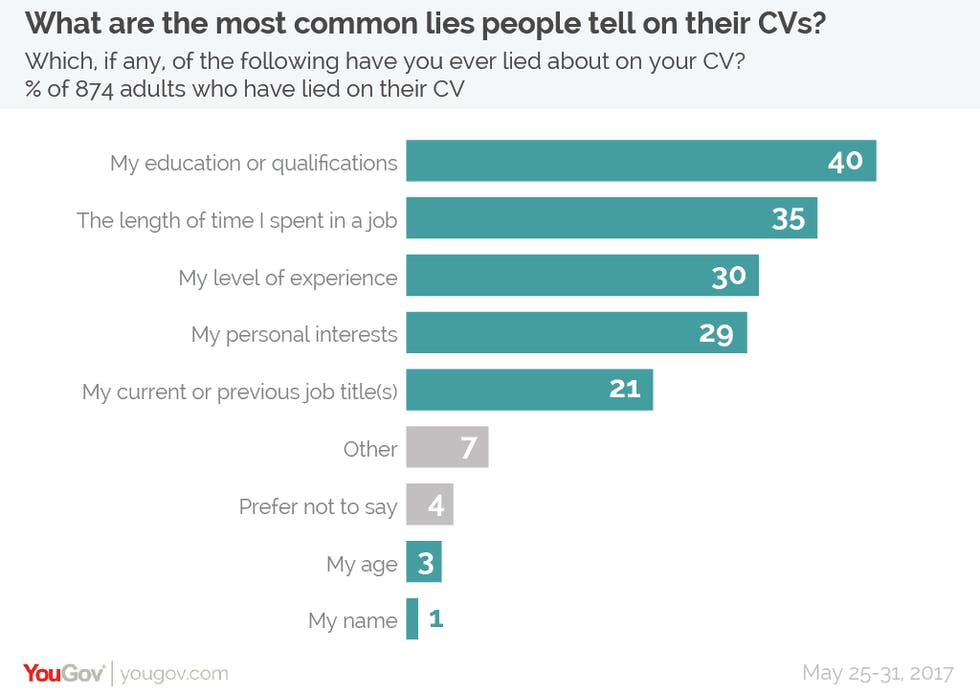 most common lies on your cv